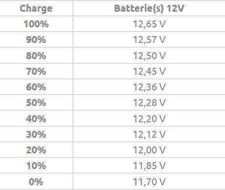 tableau de voltage niveau charge batterie
